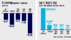 증시 휘청…대형우량주조차 폭락 어닝시즌 실적호조株는 매수기회?