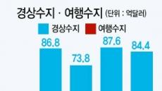 경상수지 78개월간 연속흑자…여행수지 적자 7개월來 '최대'