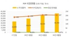 [단독]P2P 투자 부동산PF, 시행사 재무상태 공개한다