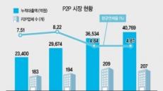 P2P 투자 부동산PF, 시행사 재무상태 공개한다