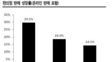 미래 성장동력 살아나지 않는 편의점株