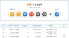 """로또 828회 당첨번호 4 7 13 29 31 39…14억씩 6명 """"축하합니다"""""""