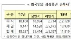 외국인 9월 중 상장주식 5800억원 순매수