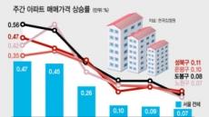 """은평·노원·도봉의 '집값 키 맞추기'…""""규제지역 한계…지속 어려워"""""""
