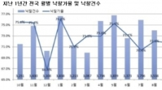 찬바람 부는 경매시장…9월 낙찰 건수 역대 최저