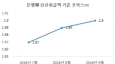 주택담보대출 또 오를듯…잔액기준 코픽스 13개월째 상승