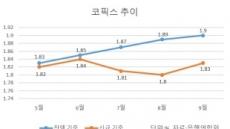 코픽스 13개월째 상승...주담대 금리상단 4.77%
