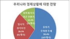 """부산지역 제조업체, """"경제상황 아직 바닥 아니다"""""""