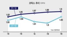 코픽스 13개월째 상승…주담대 금리 5% '코앞'