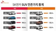 국내 주요 SUV 1년 뒤 잔존가치 봤더니…기아 쏘렌토, 벤츠 GLC클래스 '1등'