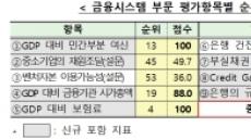 韓 금융경쟁력 1년새 세계 74→19위 '껑충'