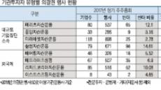 메리츠·베어링 자산운용, 올 주총 의결권 반대 '앞장'