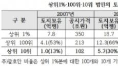 [국감]대기업은 땅부자? 100대 기업, 10년간 8.2억평↑
