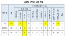 [2018 국감] 서울시 징계 공무원 10명 중 1명 '성비위'