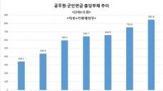 [국감 현장]공무원ㆍ군인 2대 연금충당부채 6년새 2.5배…지난해 850조 육박