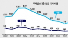 [한은 기준금리 동결] 부동산 시장, 일단은 '휴~'…내달 이후가 문제