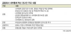 윤석헌표 금융혁신, 가속페달 밟는다