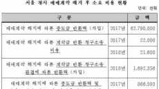 [국감]'대출 돌려막기' 한국교육개발원, 청사 매매 계약 해지로 빚더미에