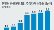 """""""환율 1200원땐 외인자금 6.6조 이탈"""""""