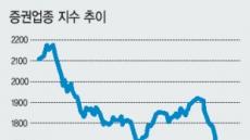 증시 거래대금 다시 10조 밑으로…증권주 '찬바람'