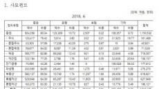 국내 사모펀드 규모, 4년만에 2배 급성장세…부동산 사모펀드 ↑