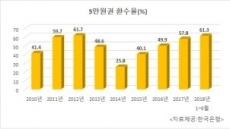 [국감브리핑]5만원권 환수율 6년래 최고...61.3%