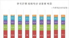 [국감브리핑]주식비중 급증한 외환보유액...8% 돌파