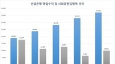[국감브리핑]朴정부 산은...부실기업엔 펑펑, 사회공헌 줄여