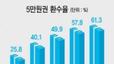 5만원권 환수율 60%대 넘었다