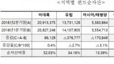 올해 2분기 세계 펀드 순자산 소폭 감소…한국은 13위