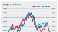 중국發 악재에 바닥기는 면세점株…투심 '가물가물'