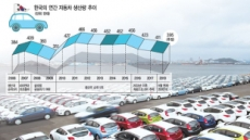 [한국 자동차신화가 흔들린다] 수출 버팀목…車산업이 무너진다