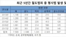 [국감브리핑] 철도내 형사범죄 연 2000건…성범죄 급증