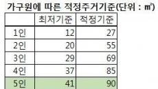 서울 아파트 분양에서 다자녀 특별공급은 '그림의 떡'