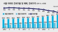 서울 전세가율 60.3%…5년만에 최저치 하락