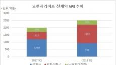 신한行, 오렌지라이프 주춤(?)...영업조직 위축, 방카만 급증