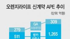 오렌지라이프 영업 '주춤'…당기순익 12% '뚝'