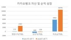 [단독]카카오은행, 자산 10조 돌파…적자도 급감