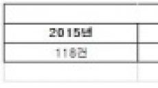 고가 오피스텔 거래, 올해만 벌써 183건… 증가세