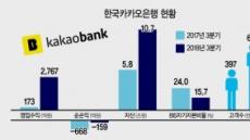 카카오은행, 1년새 자산 2배 껑충 10兆 돌파