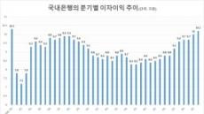 국내은행 이자이익 증가세…3분기, 10년 만에 최대