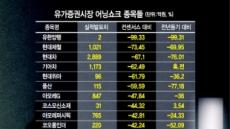 실적시즌 마감…증시 덮친 '어닝쇼크'