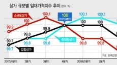 영세자영업 위축…소규모 상가 수익성 '뚝'