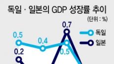 獨·日 3분기 '마이너스 성장률'…글로벌 경제 비관론 확산일로