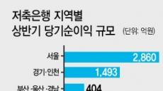 저축銀, 수도권-지방 순익 4배差 '쏠림' 심각