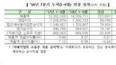 코스피 3분기 누적 영업익 130조…三電 제외시 '역성장'