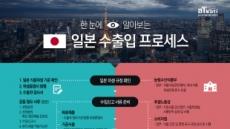 [리얼푸드][K-푸드, 현지화지원사업으로 문을 열다]④ 복잡한 수입절차를 한 눈에~ '일본 수출입 프로세스'
