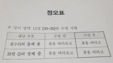 [2019 수능] 경기도 일부 시험장, 국어 오탈자 정오표 배부 안돼