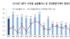 한국판 '러스트벨트' 현실화…울산 실업률 외환위기 후 최대, 인구도 감소