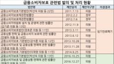 7년간 방랑하던 금소법, 국회 논의 박차